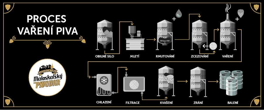 Proces vaření piva
